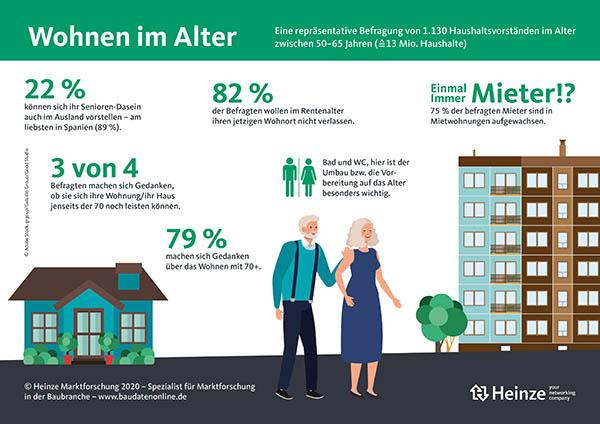 2020_02_PM_Heinze_Wohnen_im_Alter_Infografik.jpg