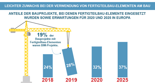 Fertigteilbau Anteile Euopa 2018 bis 2025.jpg