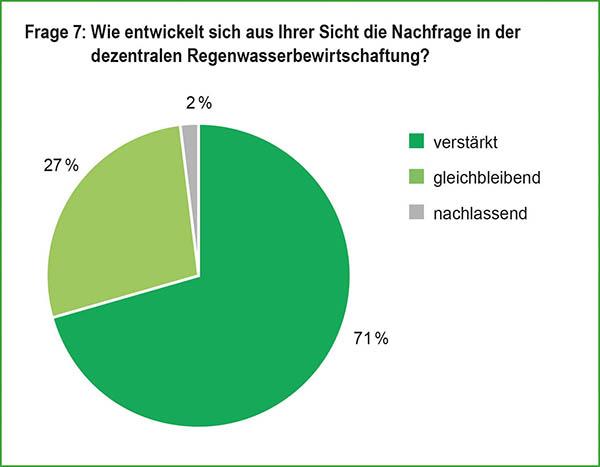marktbefragung-regenwasser-2020-grafiken-frage-7.jpg
