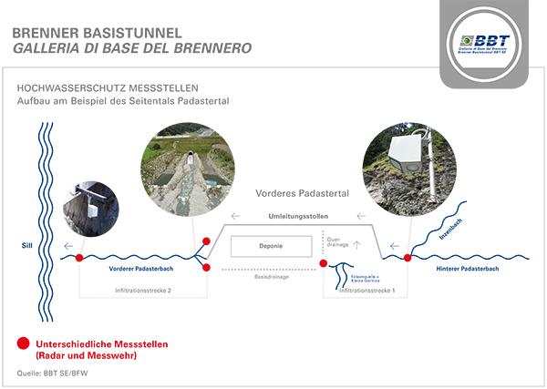 BBT_Grafik_Hochwasserprognosemodell_Padastertal_21032021 Kopie.jpg