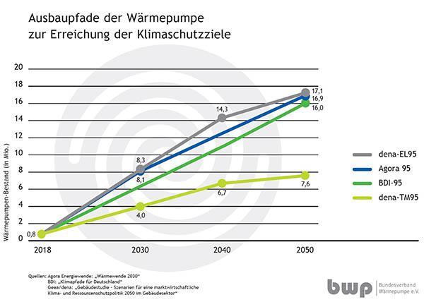 201802-07_Grafik_Ausbaupfade_Waermepumpen.jpg