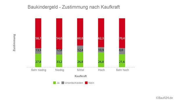 Umfrage-Baukindergeld2.jpg
