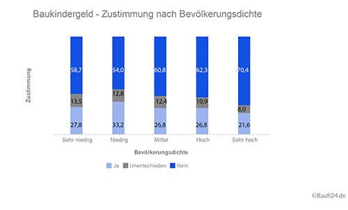 Umfrage-Baukindergeld3.jpg