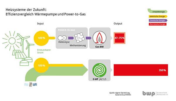 Effizienzvergleich_P-t-G-WP.JPG